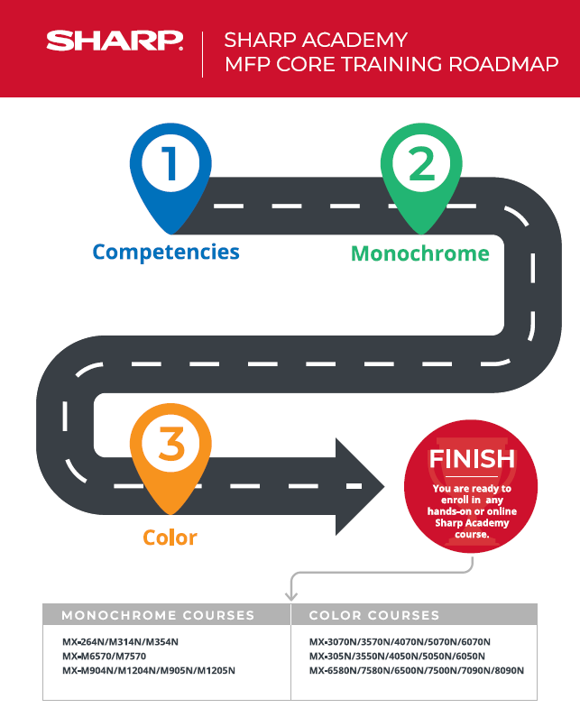 Sharp Academy Core Courses are Competencies, Monochrome, and Color. After taking these three courses, you can enroll in any online or 3T MFP training.